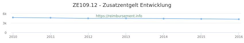 Erstattungsbetrag Historie für das Zusatzentgelt ZE109.12