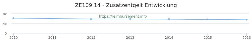 Erstattungsbetrag Historie für das Zusatzentgelt ZE109.14