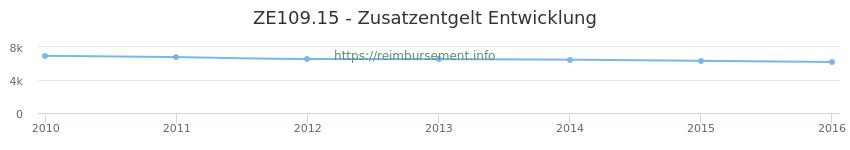 Erstattungsbetrag Historie für das Zusatzentgelt ZE109.15