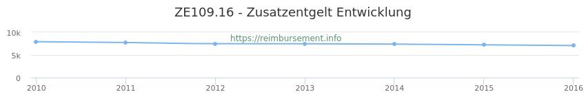 Erstattungsbetrag Historie für das Zusatzentgelt ZE109.16