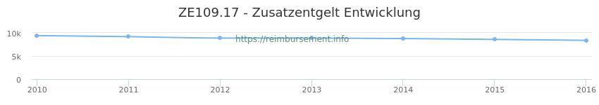 Erstattungsbetrag Historie für das Zusatzentgelt ZE109.17