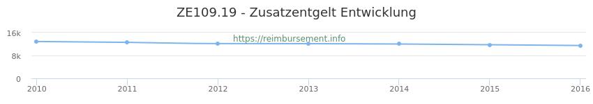 Erstattungsbetrag Historie für das Zusatzentgelt ZE109.19