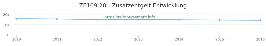 Erstattungsbetrag Historie für das Zusatzentgelt ZE109.20