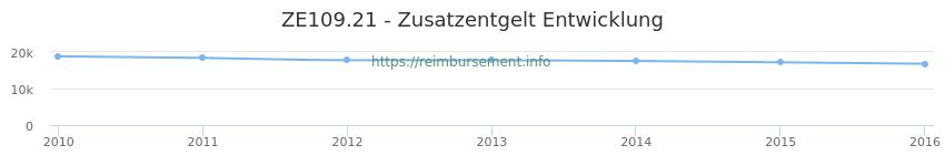 Erstattungsbetrag Historie für das Zusatzentgelt ZE109.21