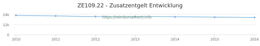 Erstattungsbetrag Historie für das Zusatzentgelt ZE109.22