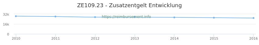 Erstattungsbetrag Historie für das Zusatzentgelt ZE109.23
