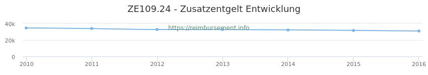 Erstattungsbetrag Historie für das Zusatzentgelt ZE109.24