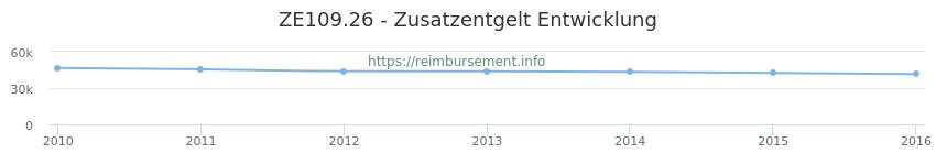 Erstattungsbetrag Historie für das Zusatzentgelt ZE109.26