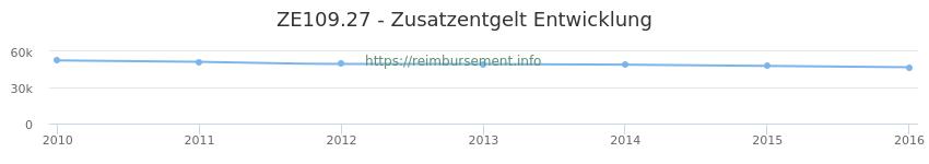 Erstattungsbetrag Historie für das Zusatzentgelt ZE109.27
