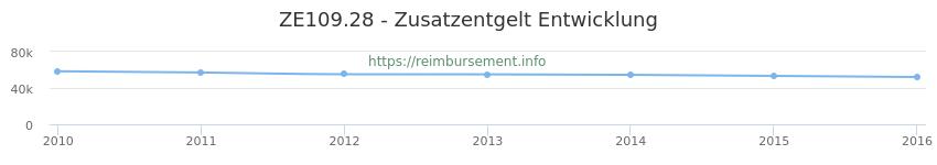 Erstattungsbetrag Historie für das Zusatzentgelt ZE109.28