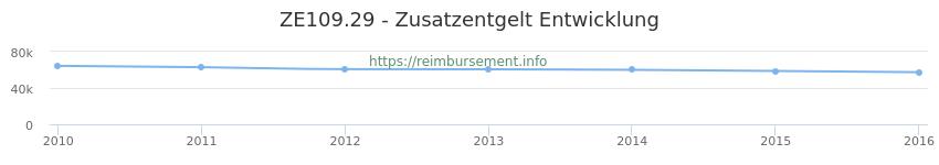 Erstattungsbetrag Historie für das Zusatzentgelt ZE109.29