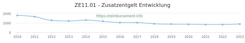 Erstattungsbetrag Historie für das Zusatzentgelt ZE11.01