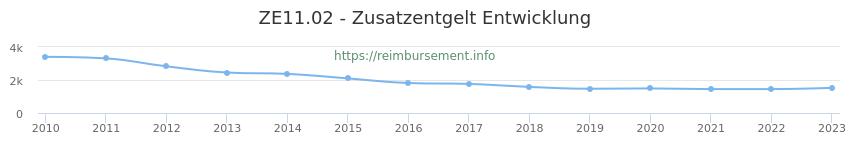 Erstattungsbetrag Historie für das Zusatzentgelt ZE11.02