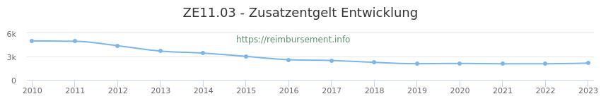 Erstattungsbetrag Historie für das Zusatzentgelt ZE11.03