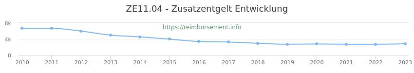Erstattungsbetrag Historie für das Zusatzentgelt ZE11.04