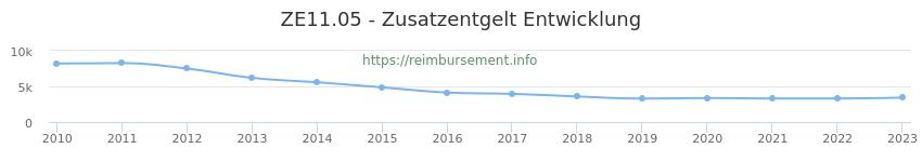 Erstattungsbetrag Historie für das Zusatzentgelt ZE11.05
