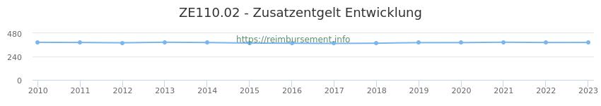 Erstattungsbetrag Historie für das Zusatzentgelt ZE110.02