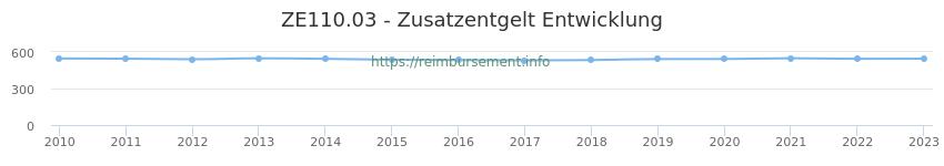 Erstattungsbetrag Historie für das Zusatzentgelt ZE110.03