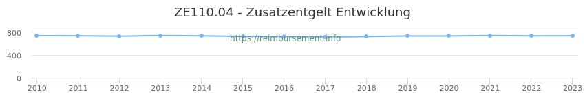 Erstattungsbetrag Historie für das Zusatzentgelt ZE110.04