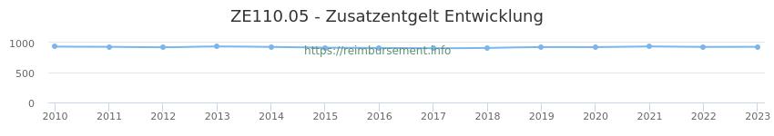 Erstattungsbetrag Historie für das Zusatzentgelt ZE110.05