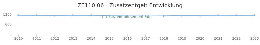 Erstattungsbetrag Historie für das Zusatzentgelt ZE110.06