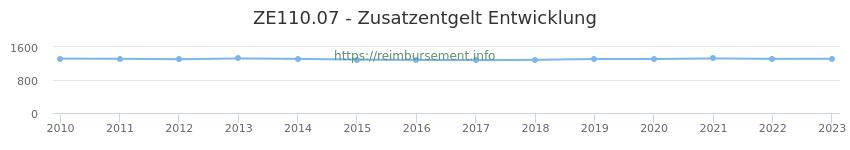 Erstattungsbetrag Historie für das Zusatzentgelt ZE110.07
