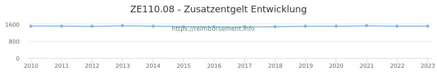 Erstattungsbetrag Historie für das Zusatzentgelt ZE110.08