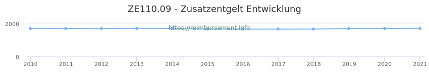 Erstattungsbetrag Historie für das Zusatzentgelt ZE110.09