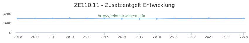 Erstattungsbetrag Historie für das Zusatzentgelt ZE110.11