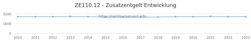 Erstattungsbetrag Historie für das Zusatzentgelt ZE110.12