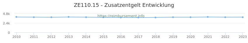 Erstattungsbetrag Historie für das Zusatzentgelt ZE110.15