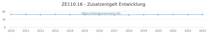 Erstattungsbetrag Historie für das Zusatzentgelt ZE110.16