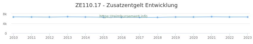 Erstattungsbetrag Historie für das Zusatzentgelt ZE110.17