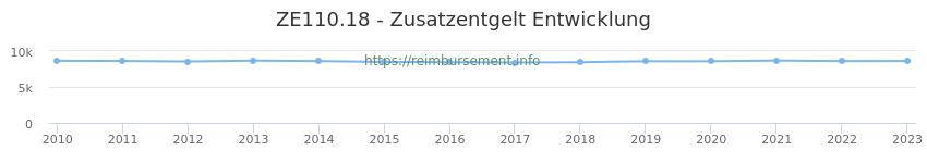 Erstattungsbetrag Historie für das Zusatzentgelt ZE110.18