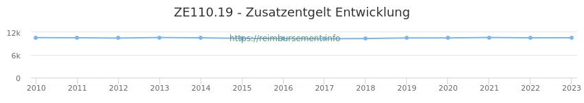 Erstattungsbetrag Historie für das Zusatzentgelt ZE110.19