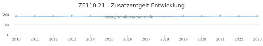 Erstattungsbetrag Historie für das Zusatzentgelt ZE110.21