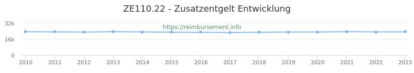 Erstattungsbetrag Historie für das Zusatzentgelt ZE110.22