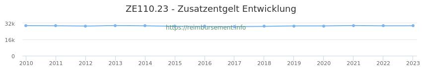 Erstattungsbetrag Historie für das Zusatzentgelt ZE110.23