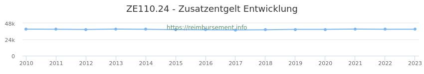 Erstattungsbetrag Historie für das Zusatzentgelt ZE110.24