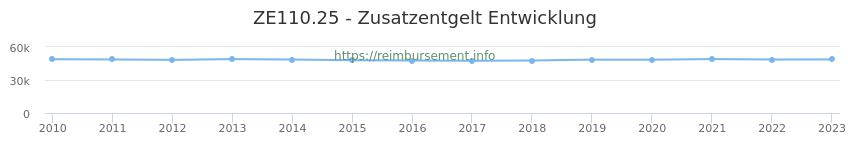 Erstattungsbetrag Historie für das Zusatzentgelt ZE110.25