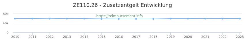 Erstattungsbetrag Historie für das Zusatzentgelt ZE110.26