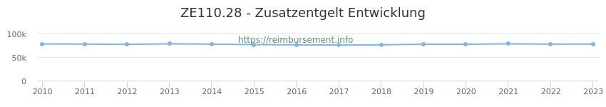 Erstattungsbetrag Historie für das Zusatzentgelt ZE110.28
