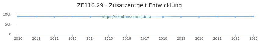 Erstattungsbetrag Historie für das Zusatzentgelt ZE110.29