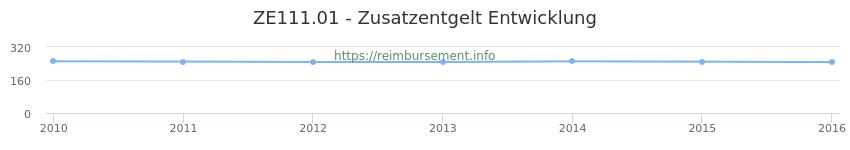 Erstattungsbetrag Historie für das Zusatzentgelt ZE111.01