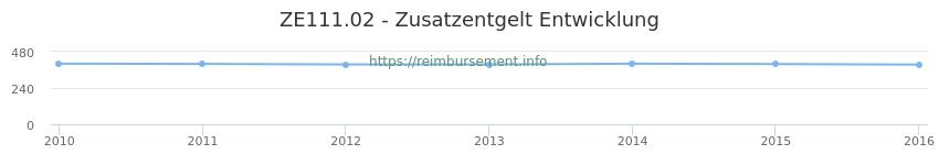 Erstattungsbetrag Historie für das Zusatzentgelt ZE111.02