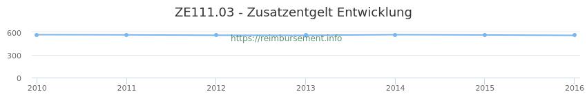 Erstattungsbetrag Historie für das Zusatzentgelt ZE111.03