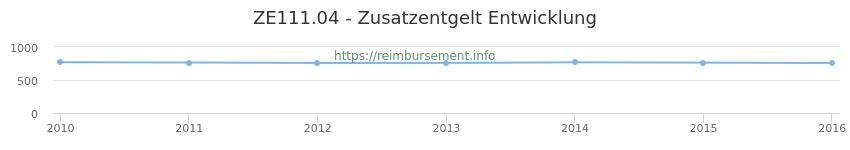 Erstattungsbetrag Historie für das Zusatzentgelt ZE111.04
