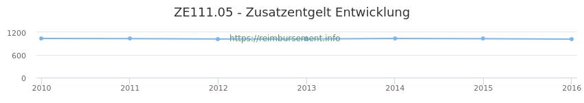 Erstattungsbetrag Historie für das Zusatzentgelt ZE111.05