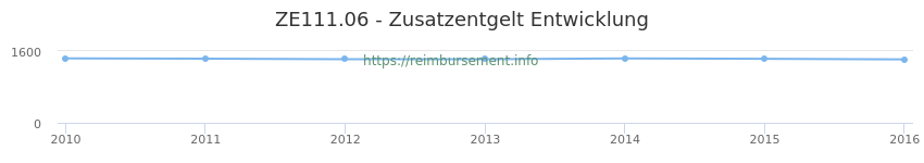 Erstattungsbetrag Historie für das Zusatzentgelt ZE111.06