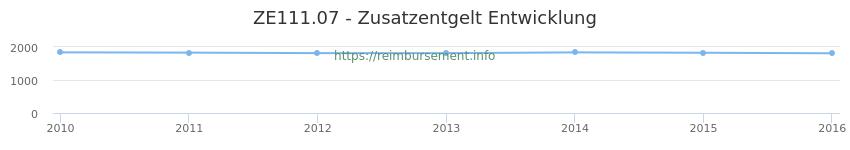 Erstattungsbetrag Historie für das Zusatzentgelt ZE111.07